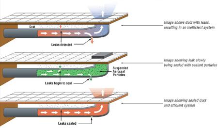 aeroseal-flow